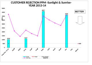 Customer Rej PPM Graph-All Cell Year 11-12(Jan-14).xls