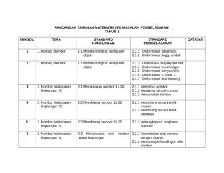 RANCANGAN TAHUNAN MATEMATIK.doc