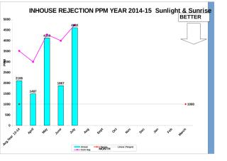 Inhouse Rej.PPM Graph-All Cell year 13-14(July-14).xls